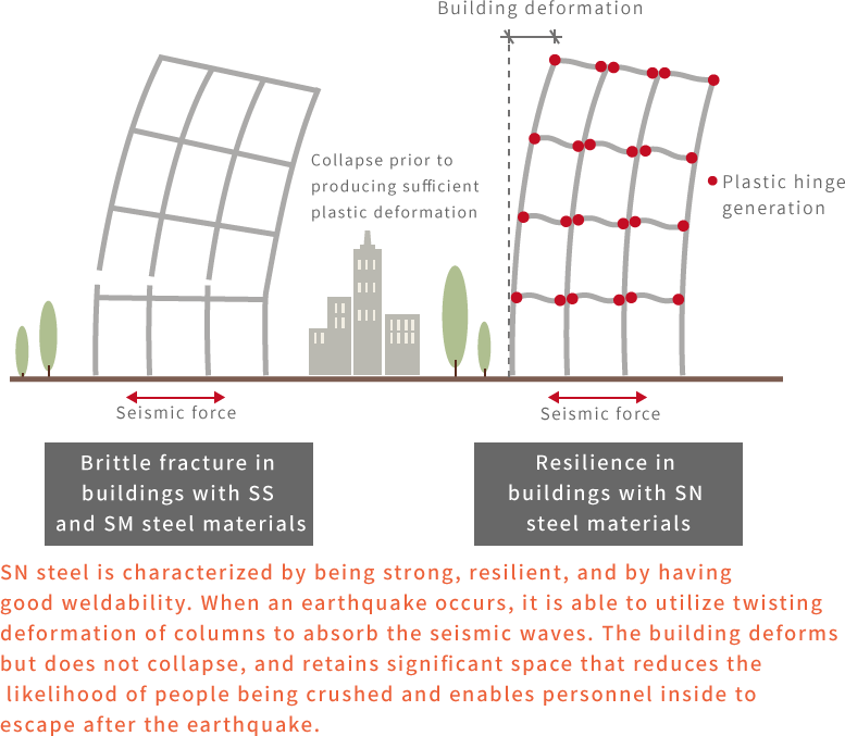 earthquake resistance building In areas with frequent seismic activity, earthquake-resistance is a major engineering consideration here are 7 earthquake-resistant designs.